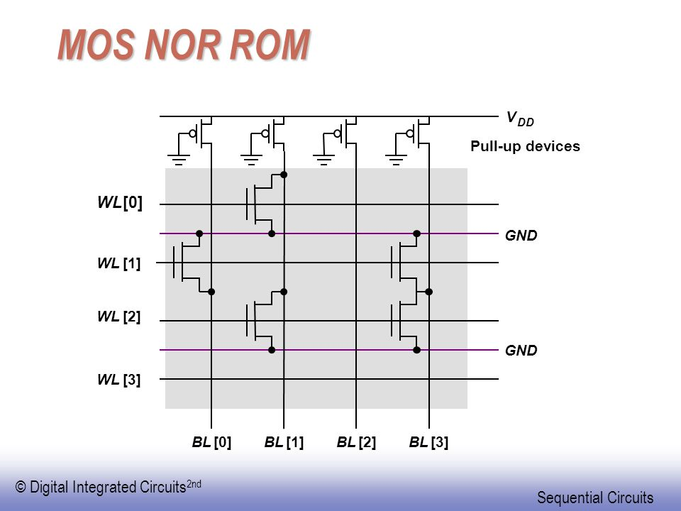 MOS NOR ROM WL [0] V Pull-up devices GND WL [1] WL [2] GND WL [3] BL